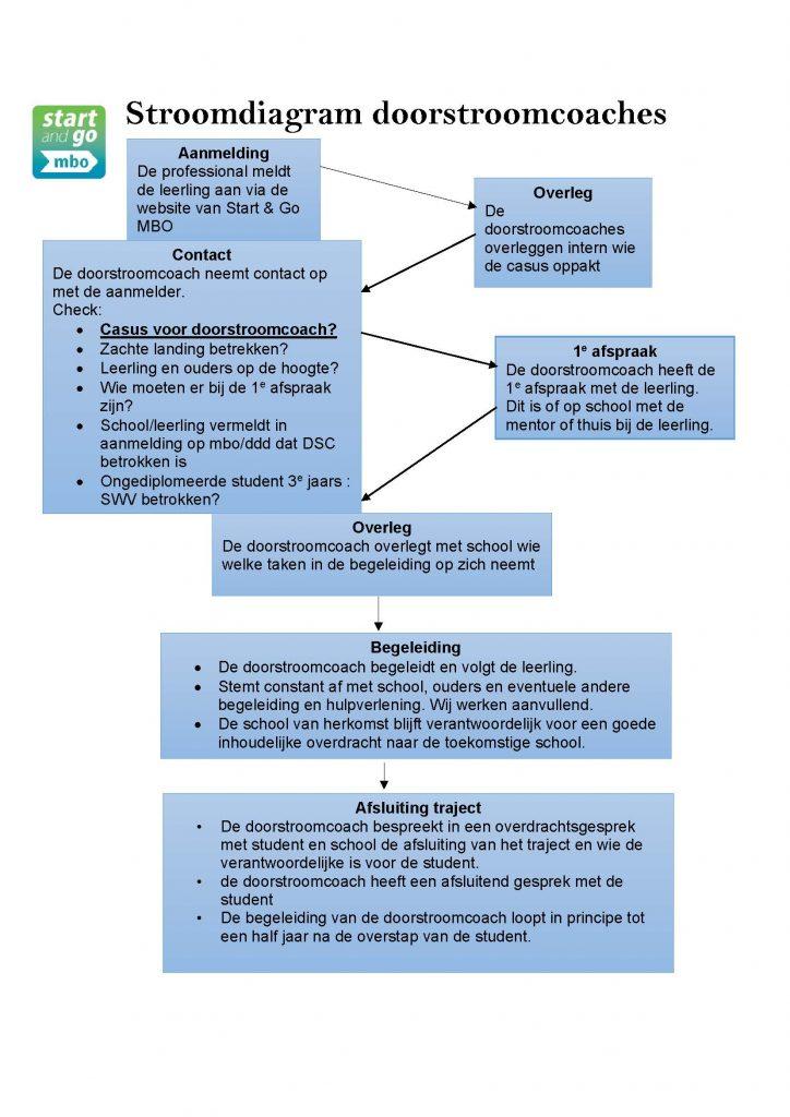 Stroomdiagram Doorstroomcoaches